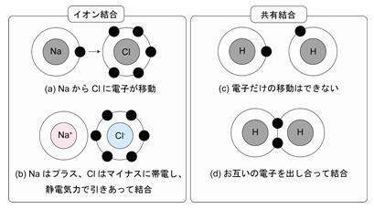 イオン結合 : 【学習】高校生のための化学まとめノート【化学】 - NAVER まとめ
