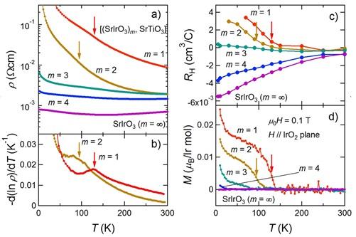 新しい物質を実現するイリジウム酸化物の性質を解明 -超格子薄膜技術 ...