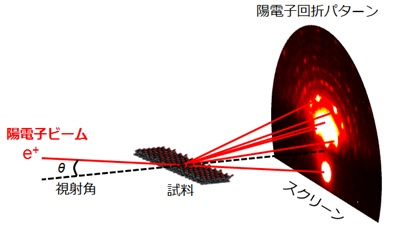 図1 図1 TRHEPD実験の配置図。図の左側から陽電子ビームがすれすれの視射角で試料表面に入射