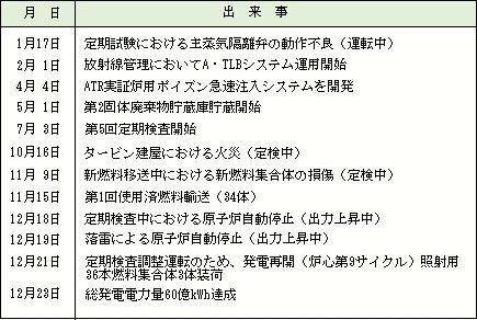 昭和55年~昭和60年の出来事 | ...