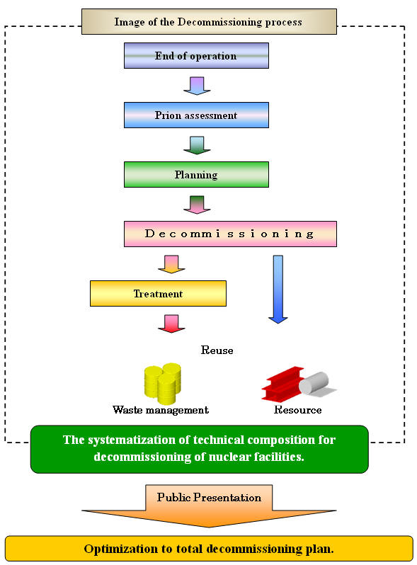 """Development of the """"Decommissioning Engineering System"""""""