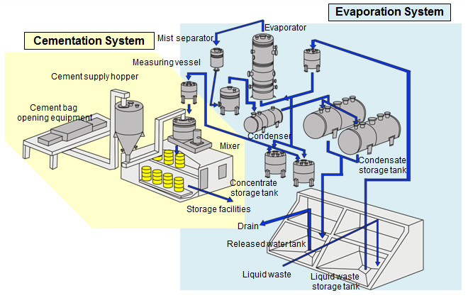 radioactive waste management research paper Research topics on e waste management  research paper topics the best research  radioactive waste 2104 words.