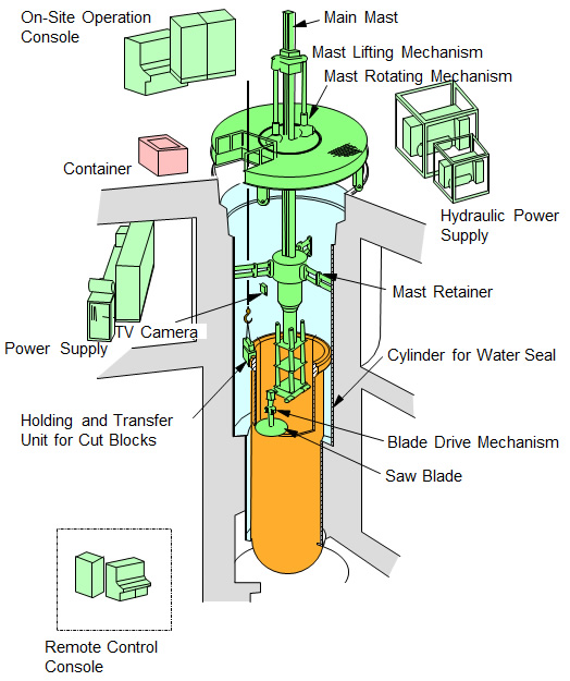 Decommissioning Of Nuclear Facilities Japan Atomic