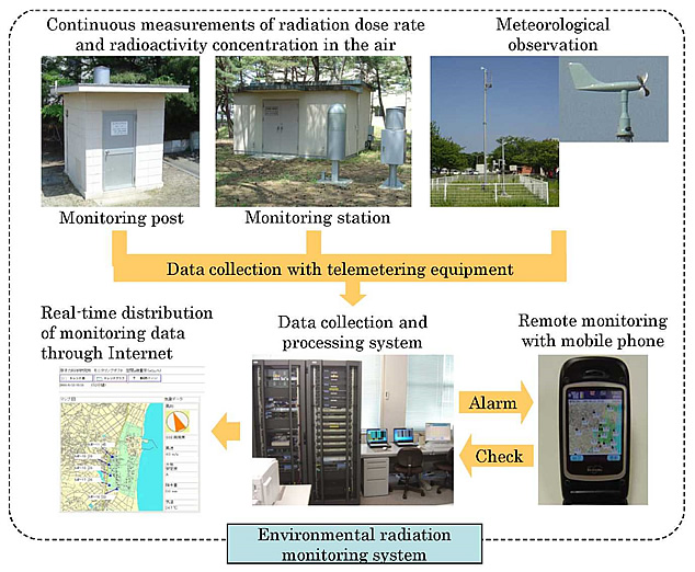 Environment Monitoring System : Radiation safety and control japan atomic energy agency